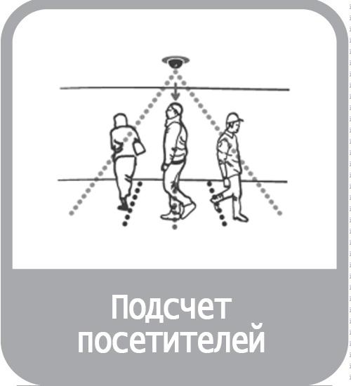 """Модуль """"Подсчета посетителей"""""""
