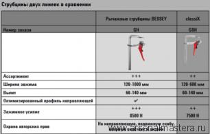 Рычажная струбцина GH BESSEY GH12