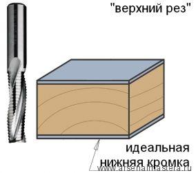 CMT 195.121.11 Фреза спиральная монолитная 12 x 42 x 90 Z3R S12 RH