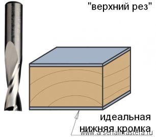 CMT 191.121.11 Фреза спиральная монолитная 12x42x90 Z2 S12 RH