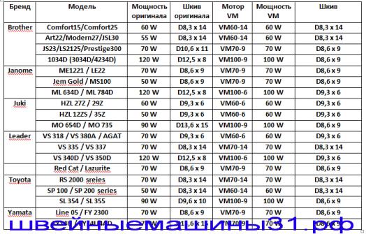 Таблица совместимости моторов и шкивов для бытовых швейных машин и оверлоков