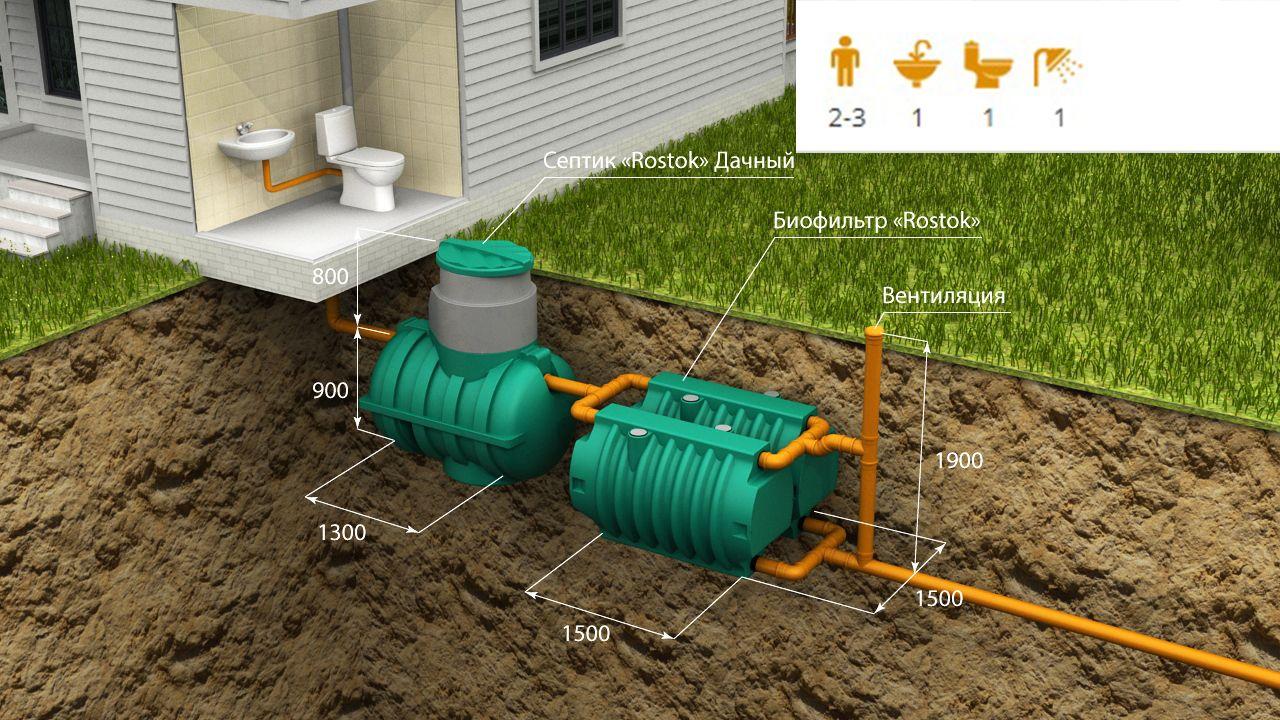 Автономная канализация «Rostok» Дачная