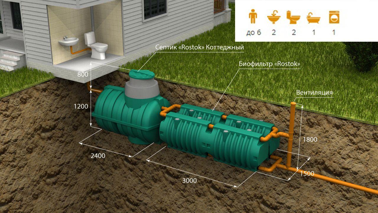 Автономная канализация «Rostok» Загородная Люкс