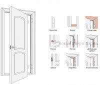 инструкция двери