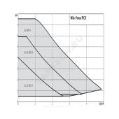 Насос циркуляционный YONOS PICO 30/1-8 PN6 б/к 230В Wilo 4215521