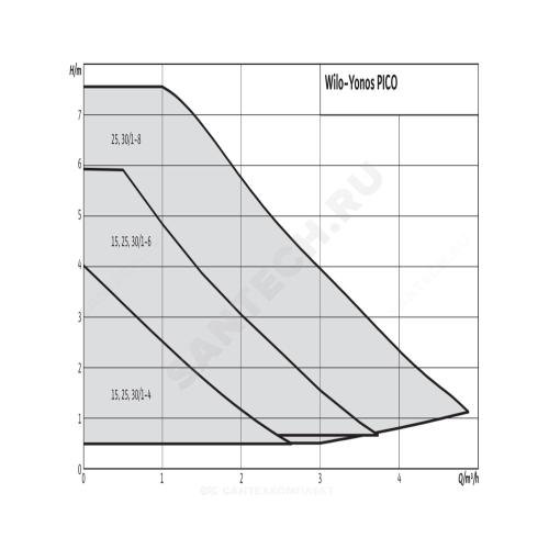 Насос циркуляционный YONOS PICO 25/1-6 PN6 б/к 230В Wilo 4215515