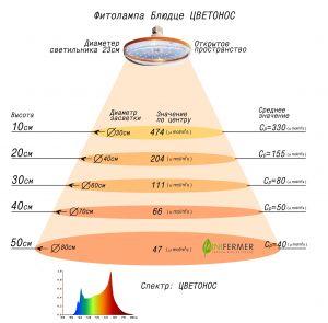 Фитолампа Е27 20Вт «Блюдце D230» Цветонос