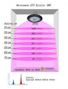 Фитолампа UFO Bicolor SMD 50 Watt